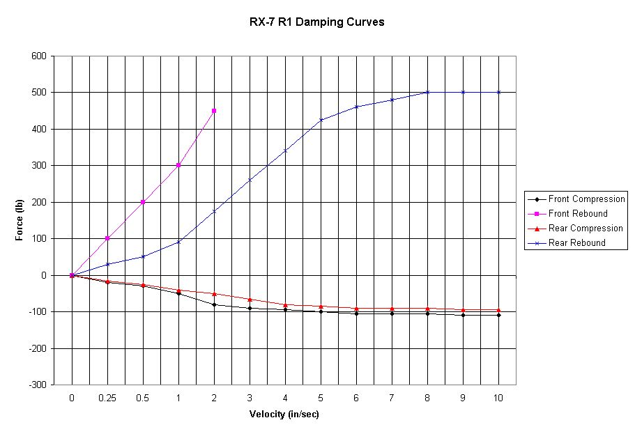 Chart of R1 Data