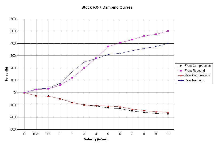 Chart of Stock (Touring, PEG, Base) Data